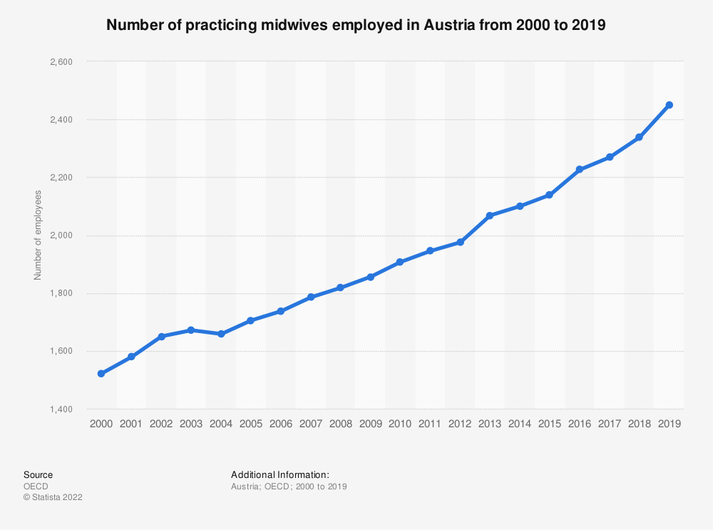Statistic: Number of practicing midwives employed in Austria from 2000 to 2018 | Statista