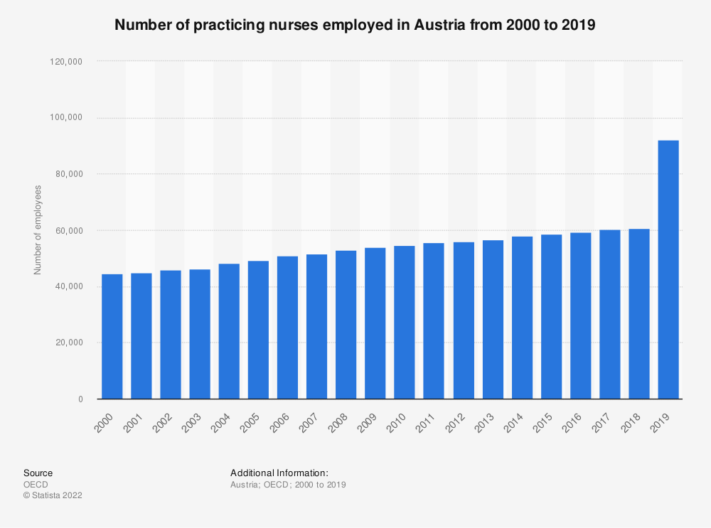 Statistic: Number of practicing nurses employed in Austria from 2000 to 2016 | Statista