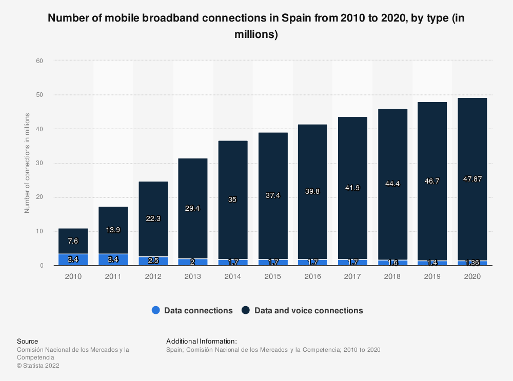 Statistic: Number of mobile broadband connections in Spain from 2010  to 2016, by type (in millions) | Statista