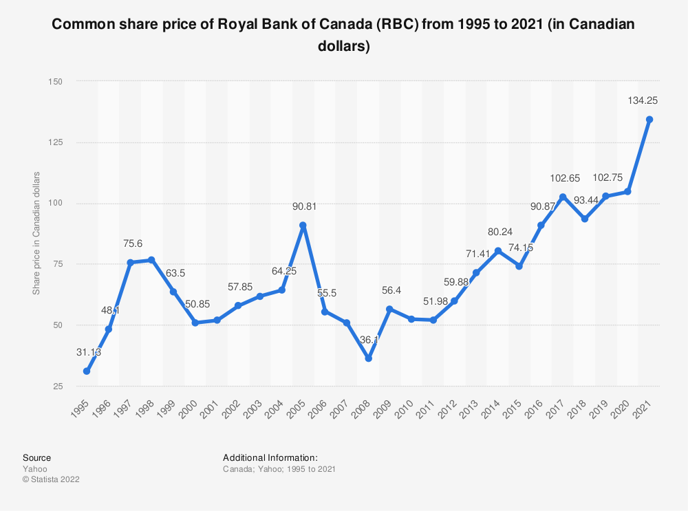 Statistic: Common share price of Royal Bank of Canada (RBC) from 1995 to 2018 (in Canadian dollars) | Statista