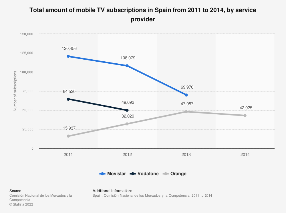 Statistic: Total amount of mobile TV subscriptions in Spain from 2011 to 2014, by service provider | Statista