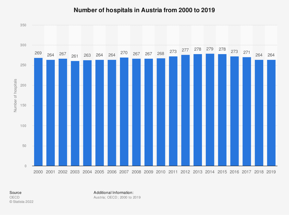 Statistic: Number of hospitals in Austria from 2000 to 2016 | Statista
