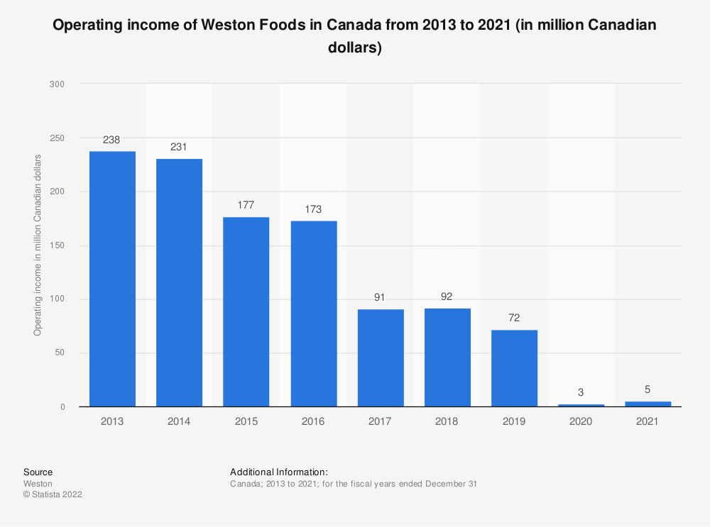 Statistic: Operating income of Weston Foods in Canada from 2013 to 2018 (in million Canadian dollars) | Statista