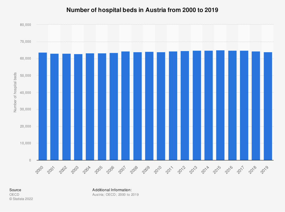 Statistic: Number of hospital beds in Austria from 2000 to 2017 | Statista