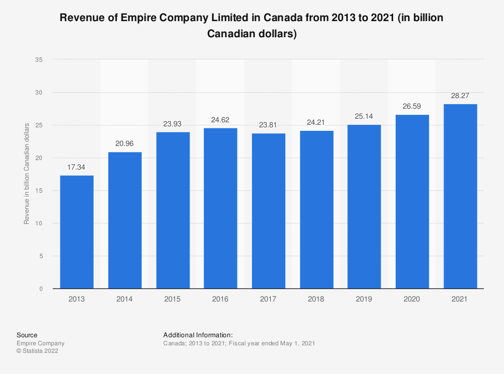 Statistic: Revenue of Empire Company Limited in Canada from 2013 to 2019 (in billion Canadian dollars) | Statista