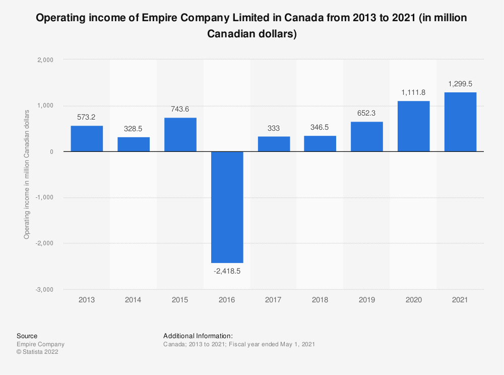Statistic: Operating income of Empire Company Limited in Canada from 2013 to 2019 (in million Canadian dollars) | Statista