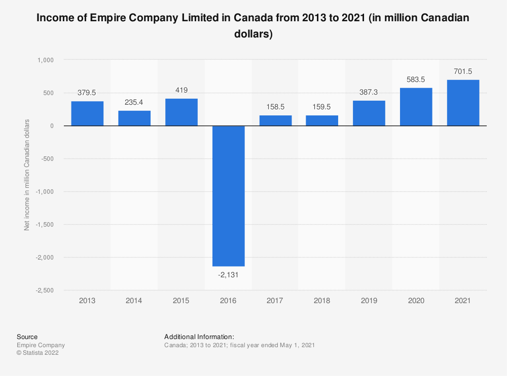 Statistic: Income of Empire Company Limited in Canada from 2013 to 2020 (in million Canadian dollars) | Statista
