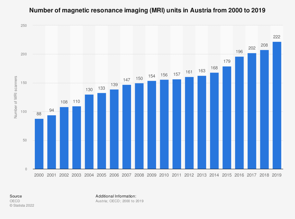 Statistic: Number of magnetic resonance imaging (MRI) units in Austria from 2000 to 2018 | Statista