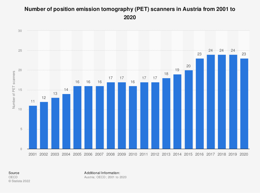 Statistic: Number of position emission tomography (PET) scanners in Austria from 2000 to 2018 | Statista