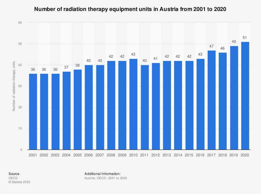 Statistic: Number of radiation therapy equipment units in Austria from 2000 to 2018 | Statista