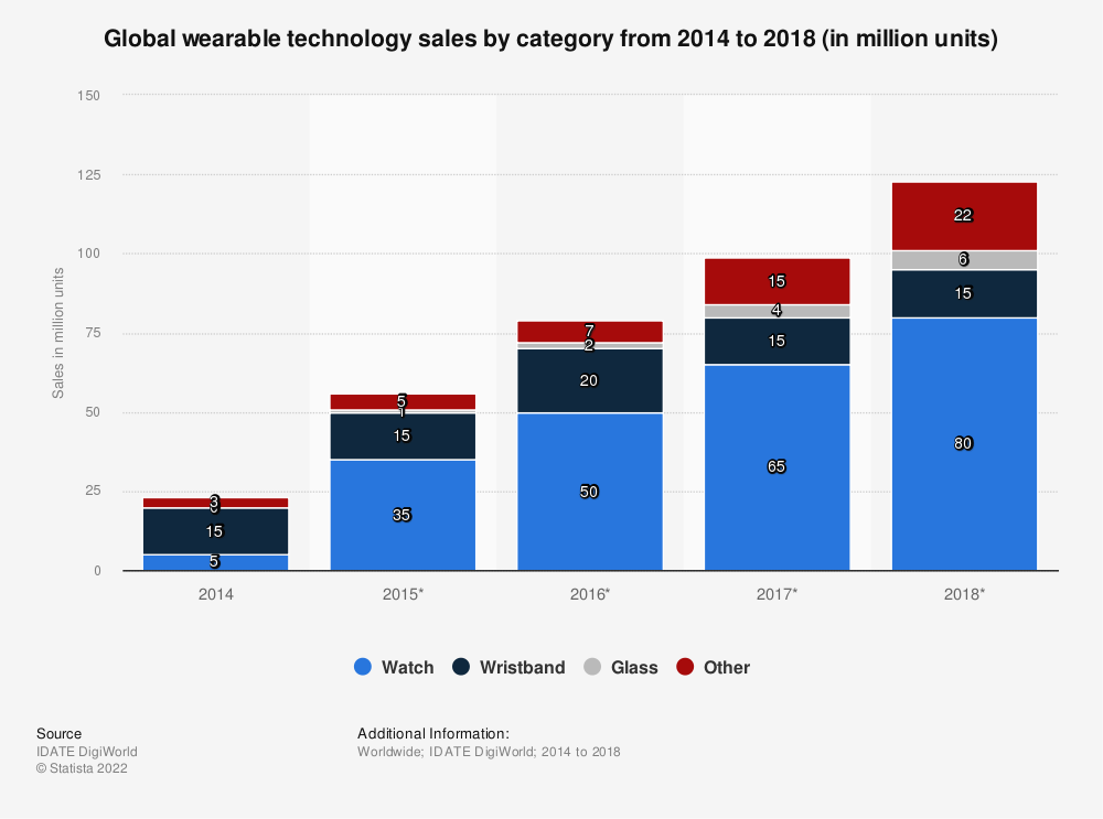Statistic: Global wearable technology sales by category from 2014 to 2018 (in million units) | Statista