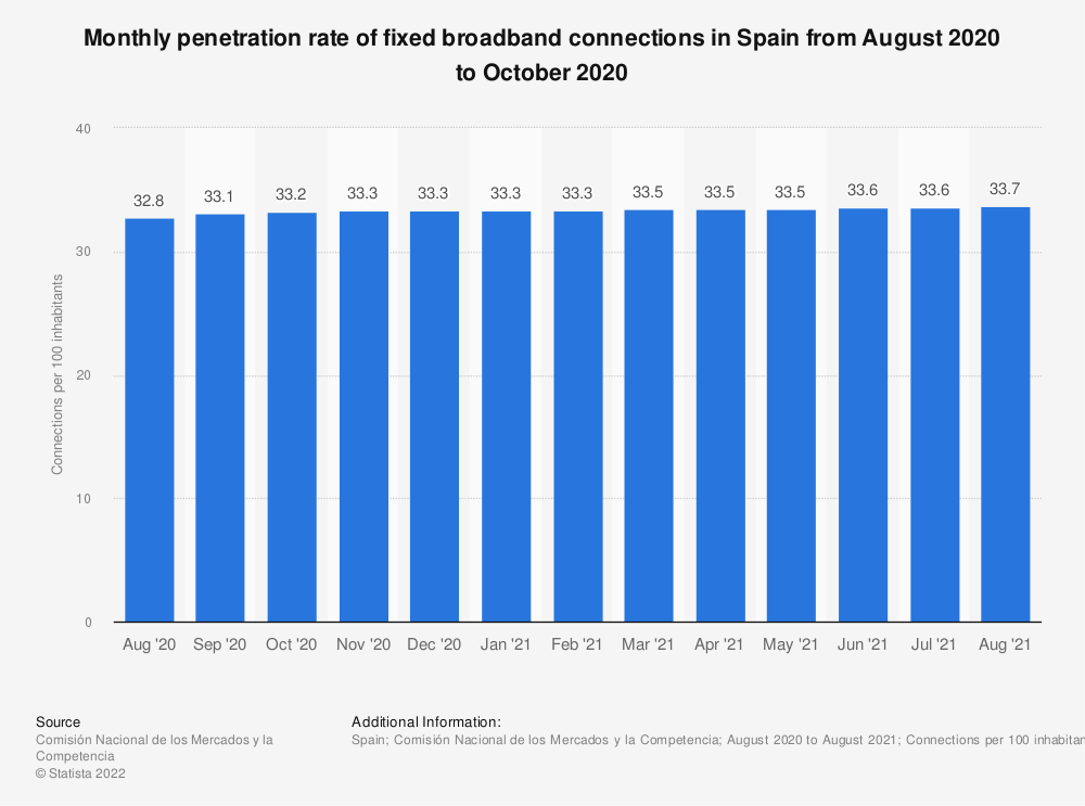 Statistic: Monthly penetration rate of fixed broadband connections in Spain from January 2015 to October 2016 | Statista