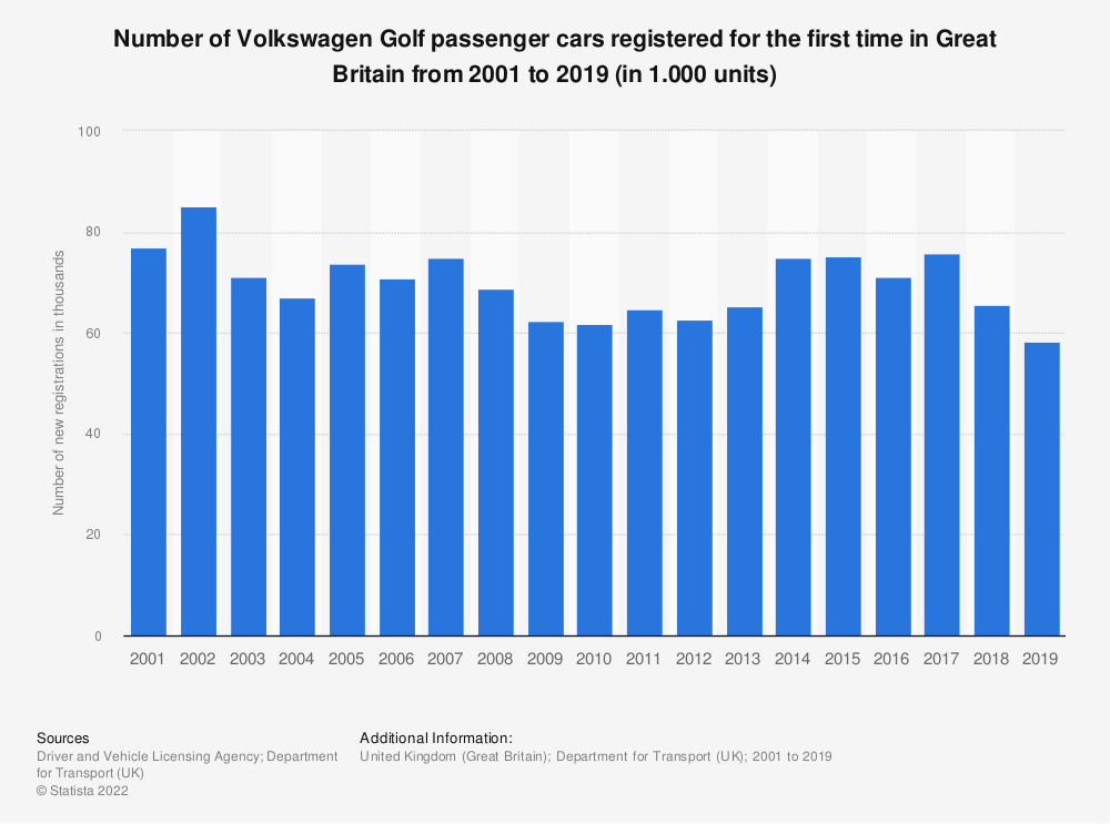 Statistic: Number of Volkswagen Golf passenger cars registered for the first time in Great Britain from 2001 to 2018 (in 1.000 units) | Statista