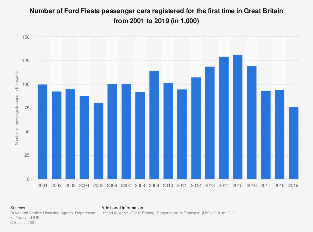 Statistic: Number of Ford Fiesta passenger cars registered for the first time in Great Britain from 2001 to 2019 (in 1,000) | Statista