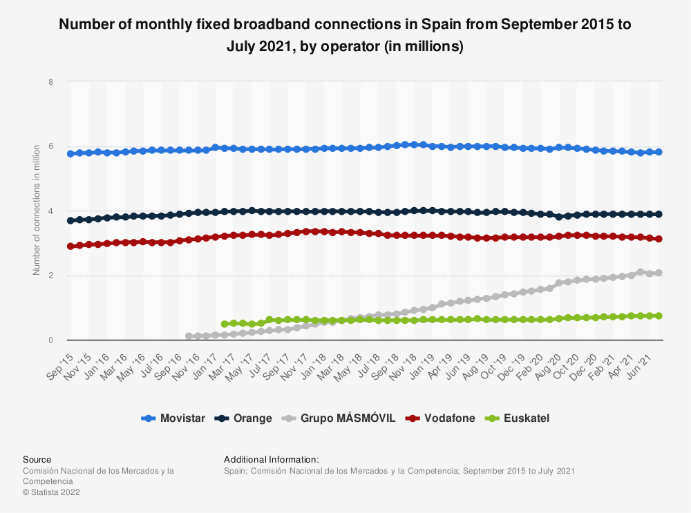 Statistic: Number of monthly fixed broadband connections in Spain from September 2015 to January 2018, by operator (in millions) | Statista