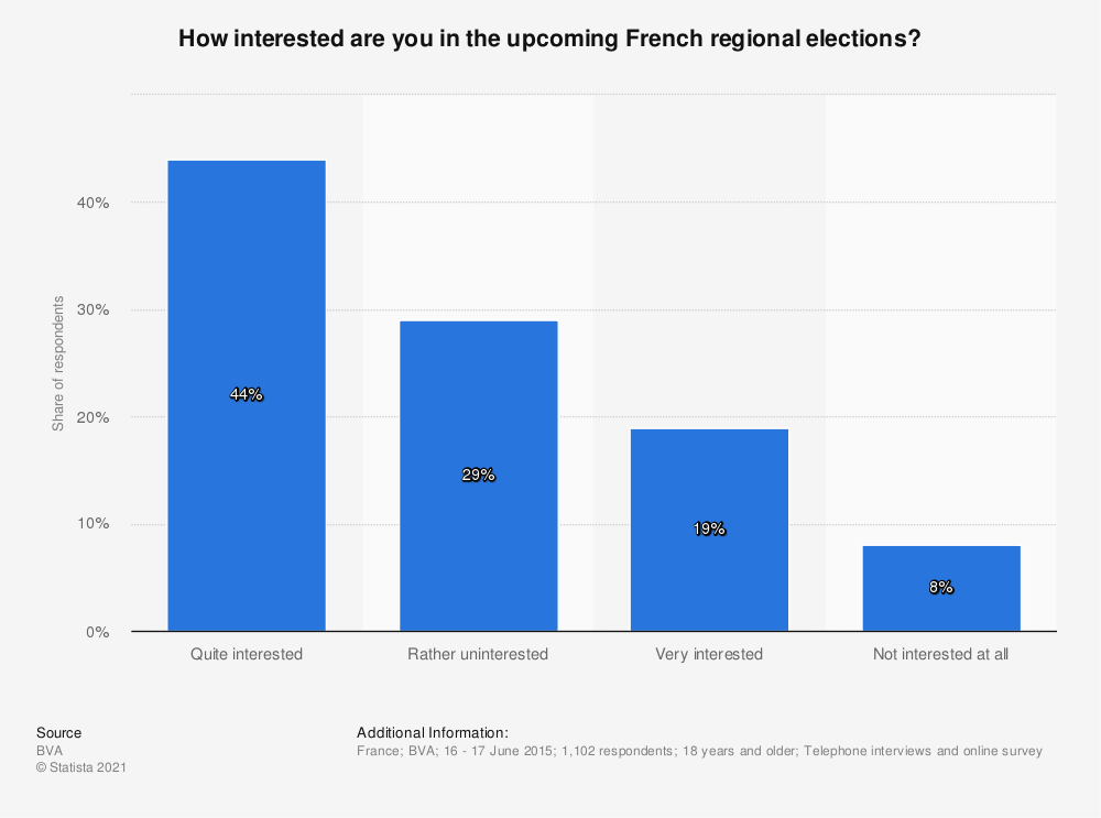Statistic: How interested are you in the upcoming French regional elections? | Statista
