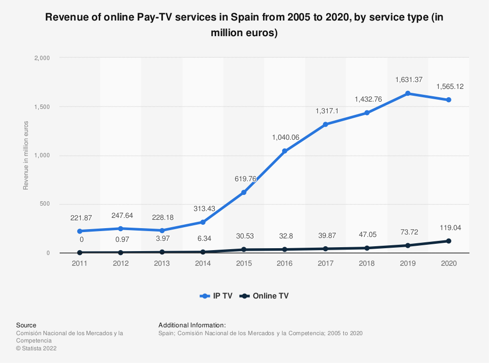 Statistic: Revenue of online Pay-TV services in Spain from 2005 to 2014, by service type (in million euros) | Statista