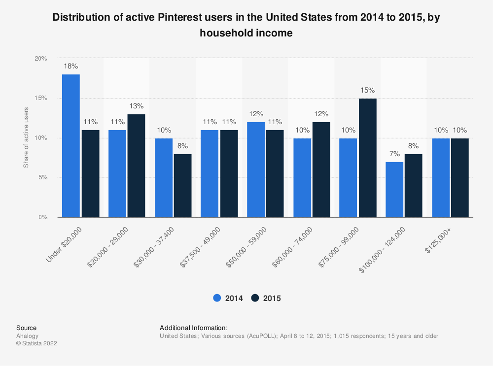 Statistic: Distribution of active Pinterest users in the United States from 2014 to 2015, by household income | Statista