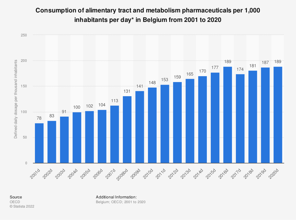 Statistic: Consumption of alimentary tract and metabolism pharmaceuticals per 1,000 inhabitants per day* in Belgium from 2000 to 2015 | Statista