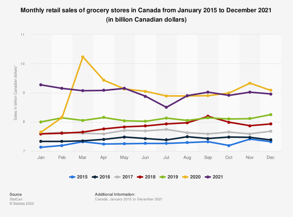 Statistic: Monthly retail sales of grocery stores in Canada from 2015 to 2020 (in billion Canadian dollars)* | Statista