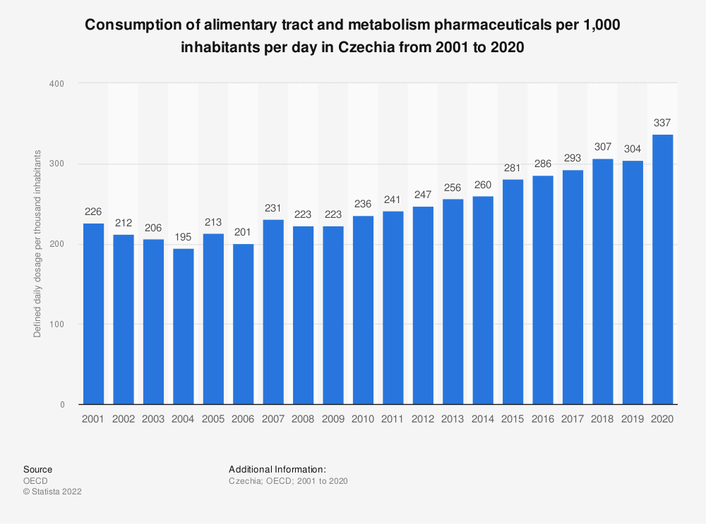 Statistic: Consumption of alimentary tract and metabolism pharmaceuticals per 1,000 inhabitants per day* in Czechia from 2000 to 2017 | Statista