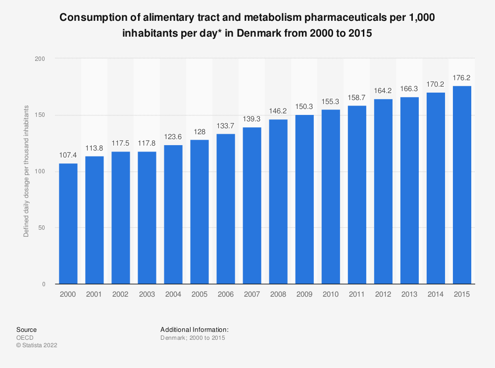 Statistic: Consumption of alimentary tract and metabolism pharmaceuticals per 1,000 inhabitants per day* in Denmark from 2000 to 2015 | Statista