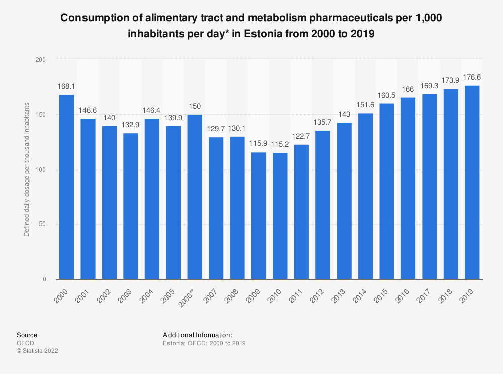 Statistic: Consumption of alimentary tract and metabolism pharmaceuticals per 1,000 inhabitants per day* in Estonia from 2000 to 2017 | Statista