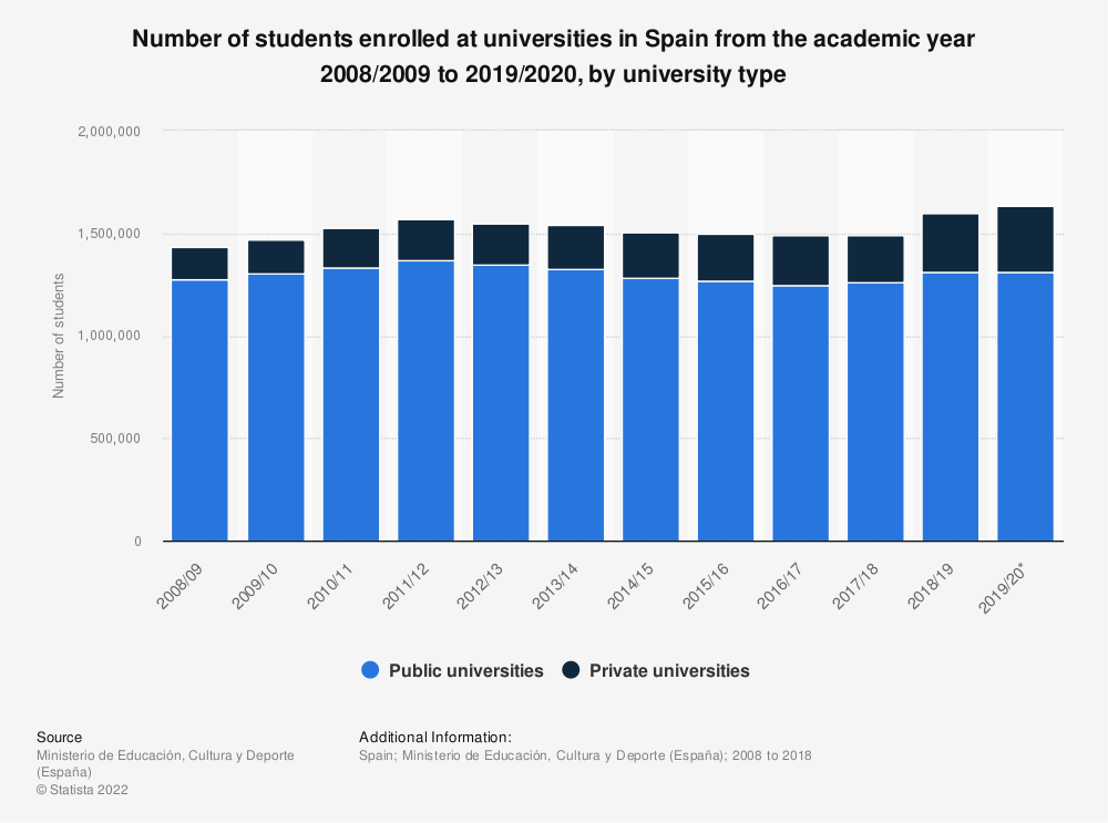 Statistic: Number of students enrolled at universities in Spain from the academic year 2008/2009 to 2018/2019, by university type | Statista