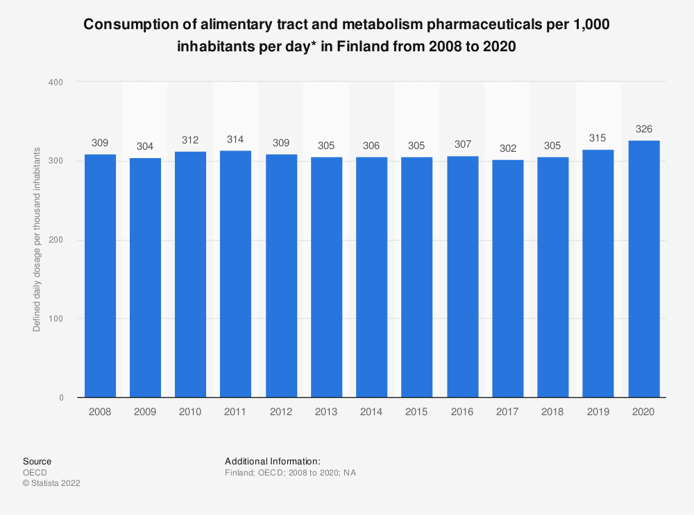 Statistic: Consumption of alimentary tract and metabolism pharmaceuticals per 1,000 inhabitants per day* in Finland from 2005 to 2017 | Statista