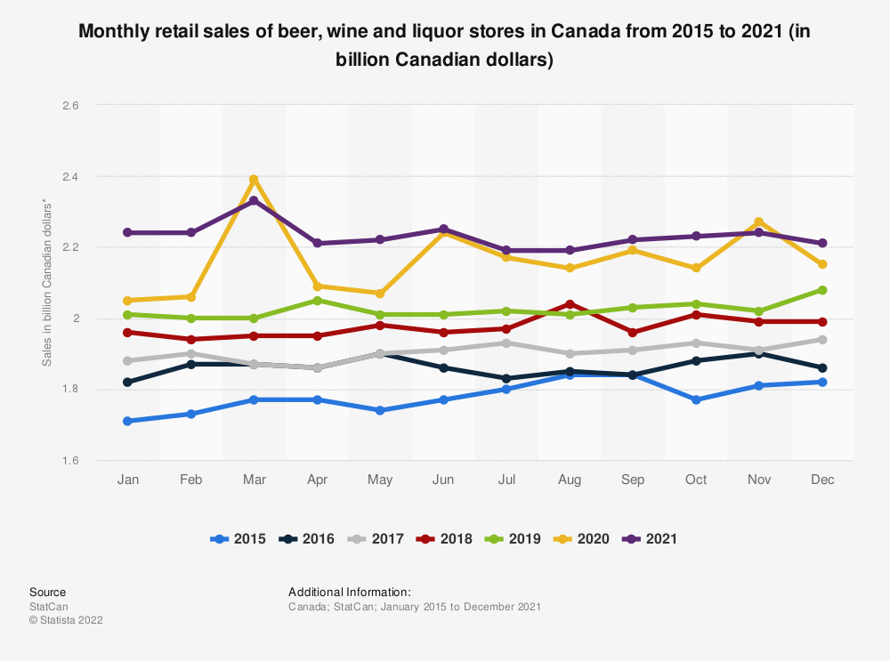 Statistic: Monthly retail sales of beer, wine and liquor stores in Canada from 2015 to 2019 (in billion Canadian dollars)* | Statista