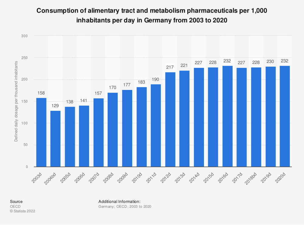 Statistic: Consumption of alimentary tract and metabolism pharmaceuticals per 1,000 inhabitants per day in Germany from 2000 to 2017 | Statista