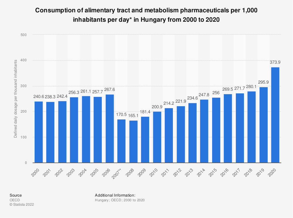 Statistic: Consumption of alimentary tract and metabolism pharmaceuticals per 1,000 inhabitants per day* in Hungary from 2000 to 2019 | Statista