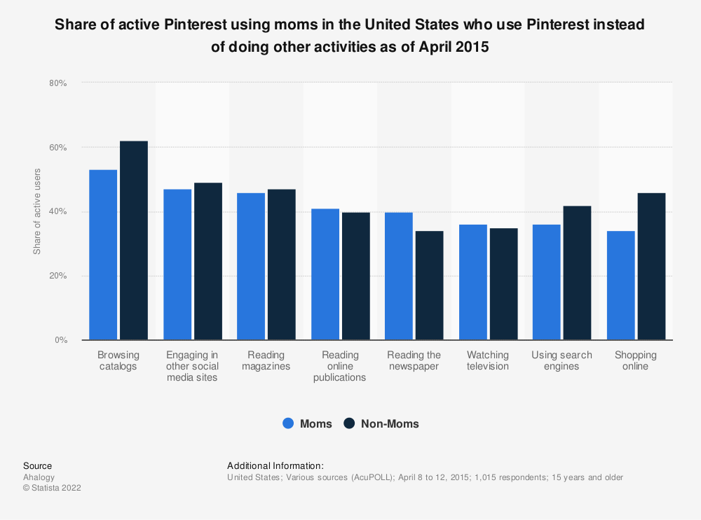 Statistic: Share of active Pinterest using moms in the United States who use Pinterest instead of doing other activities as of April 2015 | Statista