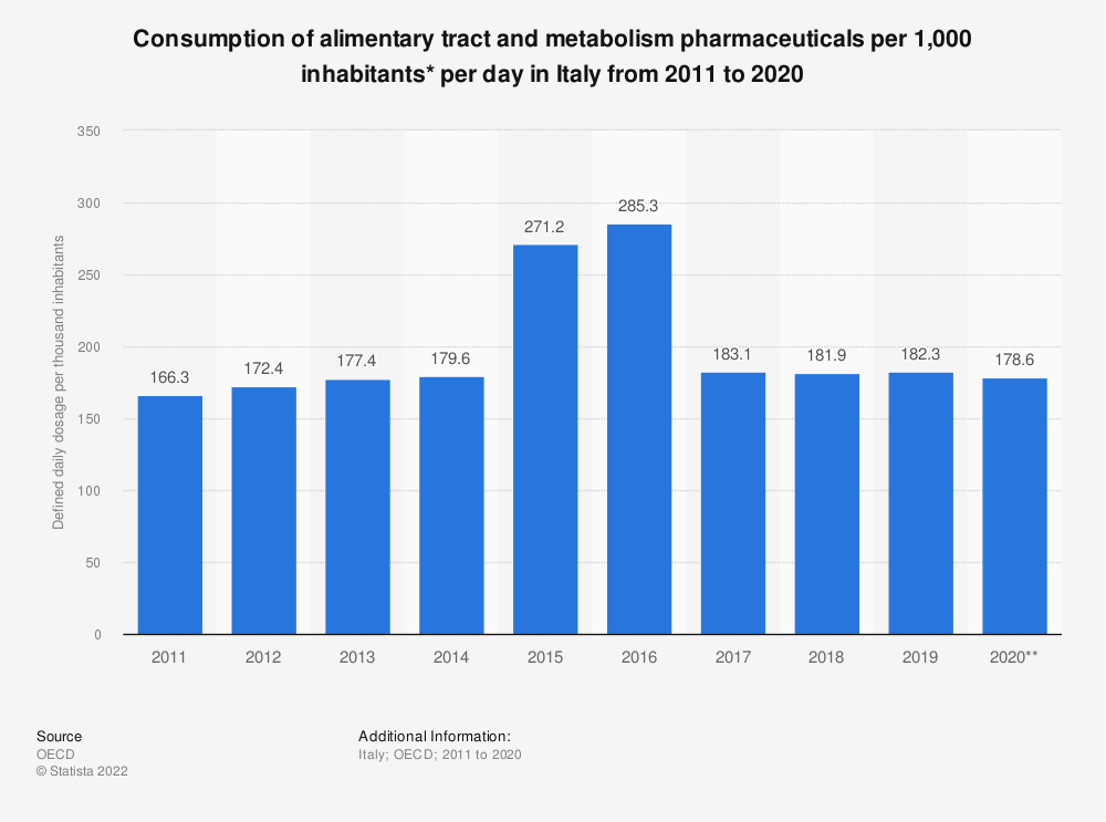 Statistic: Consumption of alimentary tract and metabolism pharmaceuticals per 1,000 inhabitants per day in Italy from 2011 to 2018 | Statista