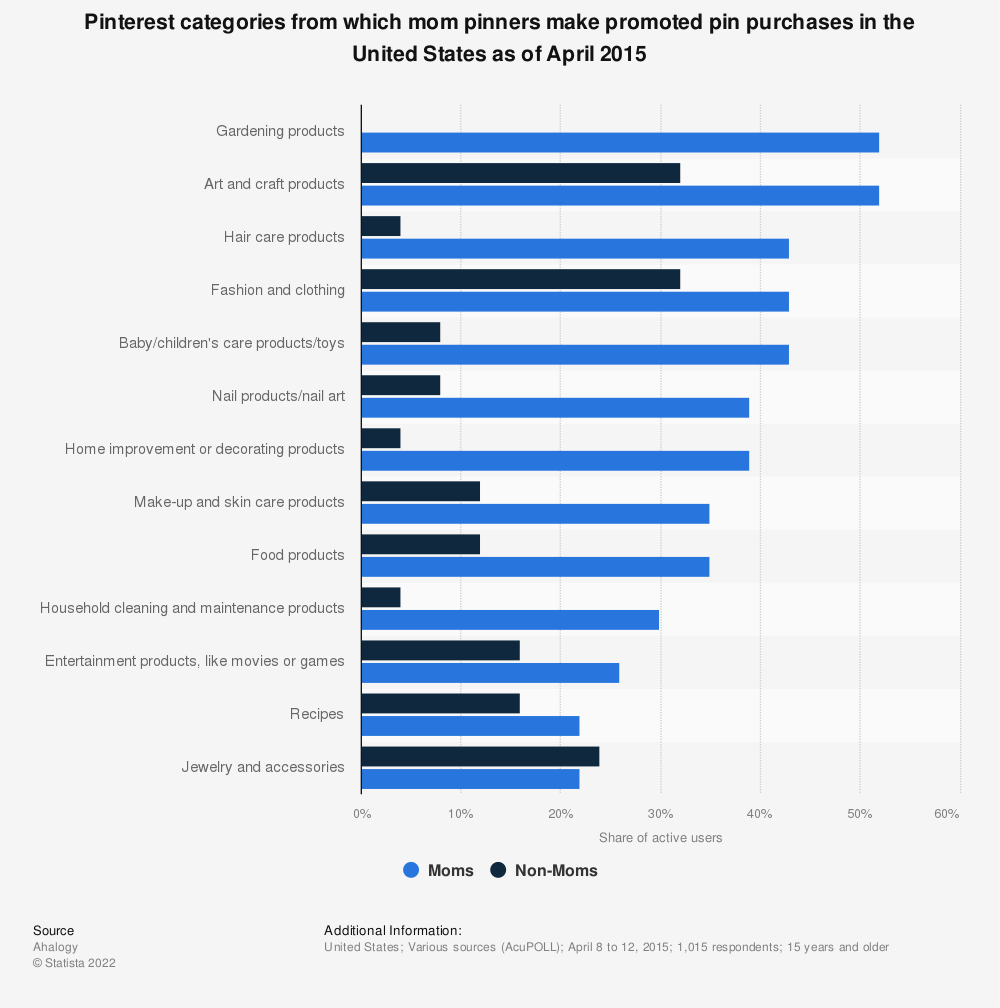 Statistic: Pinterest categories from which mom pinners make promoted pin purchases in the United States as of April 2015 | Statista