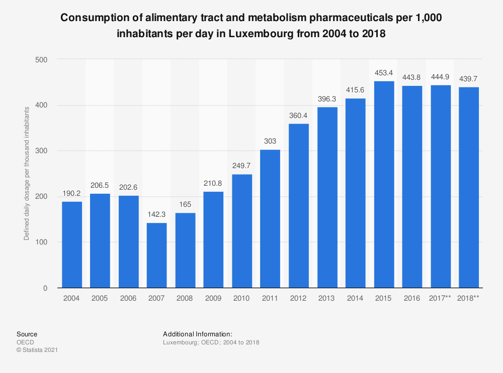 Statistic: Consumption of alimentary tract and metabolism pharmaceuticals per 1,000 inhabitants per day in Luxembourg from 2004 to 2017 | Statista