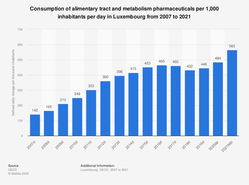 Statistic: Consumption of alimentary tract and metabolism pharmaceuticals per 1,000 inhabitants per day in Luxembourg from 2004 to 2018 | Statista