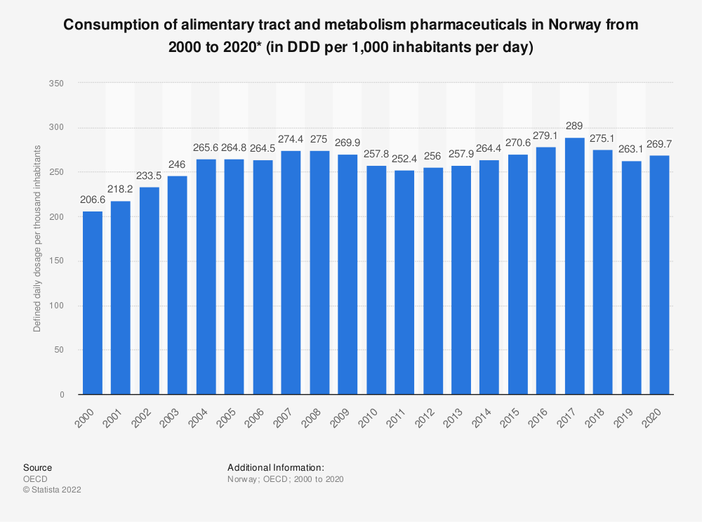 Statistic: Consumption of alimentary tract and metabolism pharmaceuticals in Norway from 2000 to 2018  (per 1,000 inhabitants per day*) | Statista