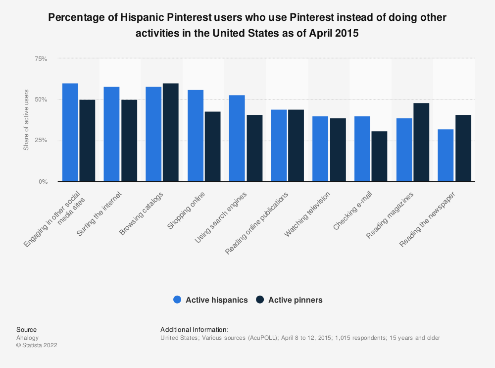 Statistic: Percentage of Hispanic Pinterest users who use Pinterest instead of doing other activities in the United States as of April 2015 | Statista