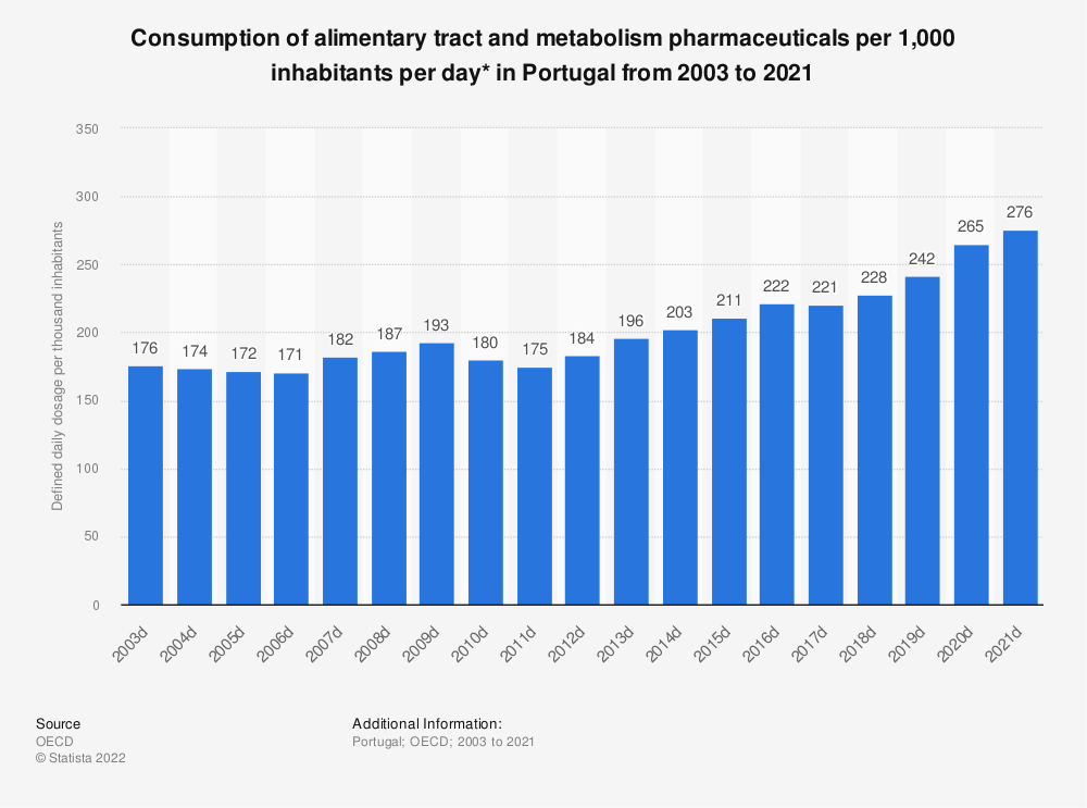 Statistic: Consumption of alimentary tract and metabolism pharmaceuticals per 1,000 inhabitants per day* in Portugal from 2000 to 2018 | Statista