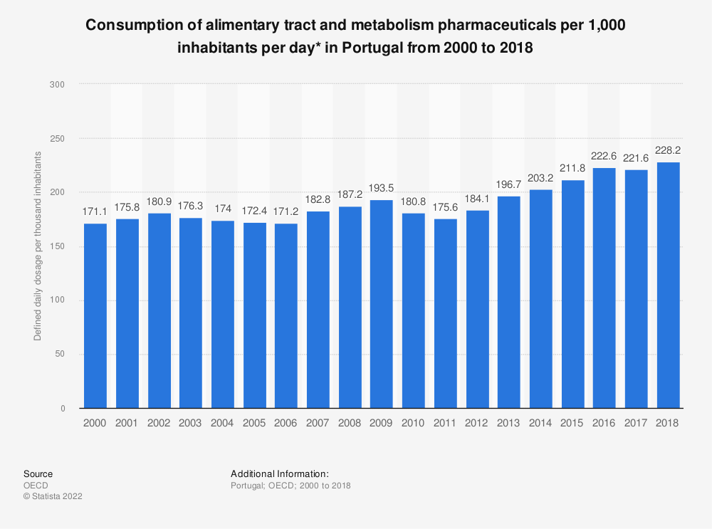 Statistic: Consumption of alimentary tract and metabolism pharmaceuticals per 1,000 inhabitants per day* in Portugal from 2000 to 2017 | Statista