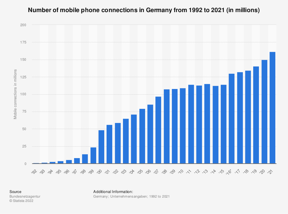 Statistic: Number of mobile phone connections in Germany from 1992 to 2018 (in millions) | Statista