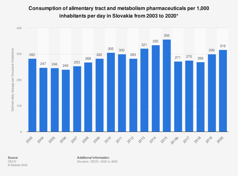 Statistic: Consumption of alimentary tract and metabolism pharmaceuticals per 1,000 inhabitants per day in Slovakia from 2000 to 2016* | Statista