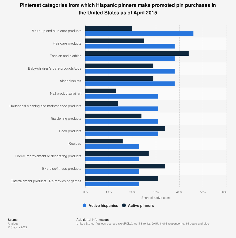 Statistic: Pinterest categories from which Hispanic pinners make promoted pin purchases in the United States as of April 2015  | Statista