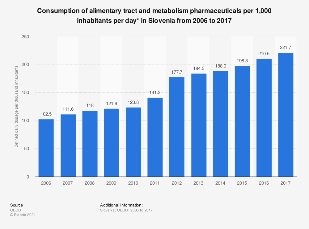 Statistic: Consumption of alimentary tract and metabolism pharmaceuticals per 1,000 inhabitants per day* in Slovenia from 2006 to 2016 | Statista
