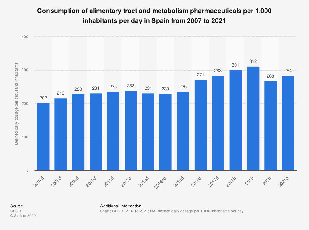 Statistic: Consumption of alimentary tract and metabolism pharmaceuticals per 1,000 inhabitants per day in Spain from 2004 to 2015 | Statista