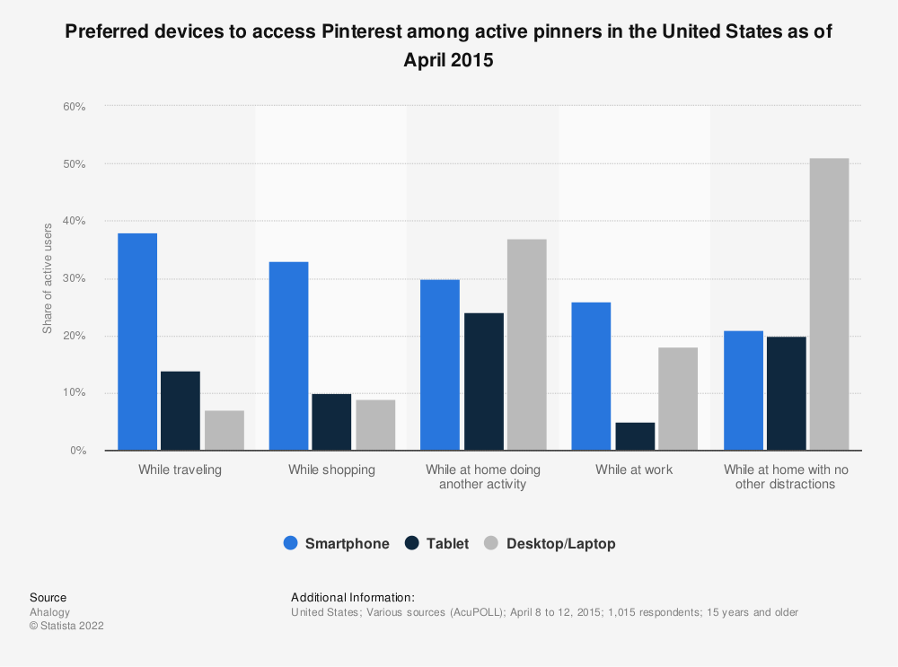Statistic: Preferred devices to access Pinterest among active pinners in the United States as of April 2015 | Statista