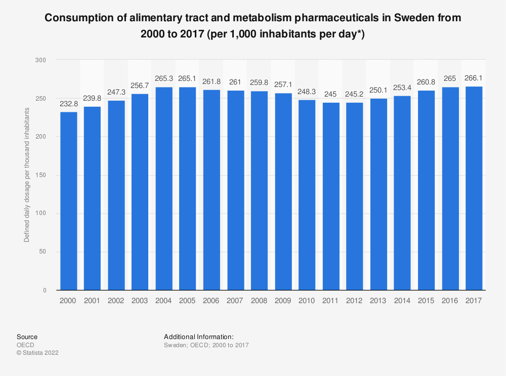 Statistic: Consumption of alimentary tract and metabolism pharmaceuticals in Sweden from 2000 to 2017 (per 1,000 inhabitants per day*) | Statista