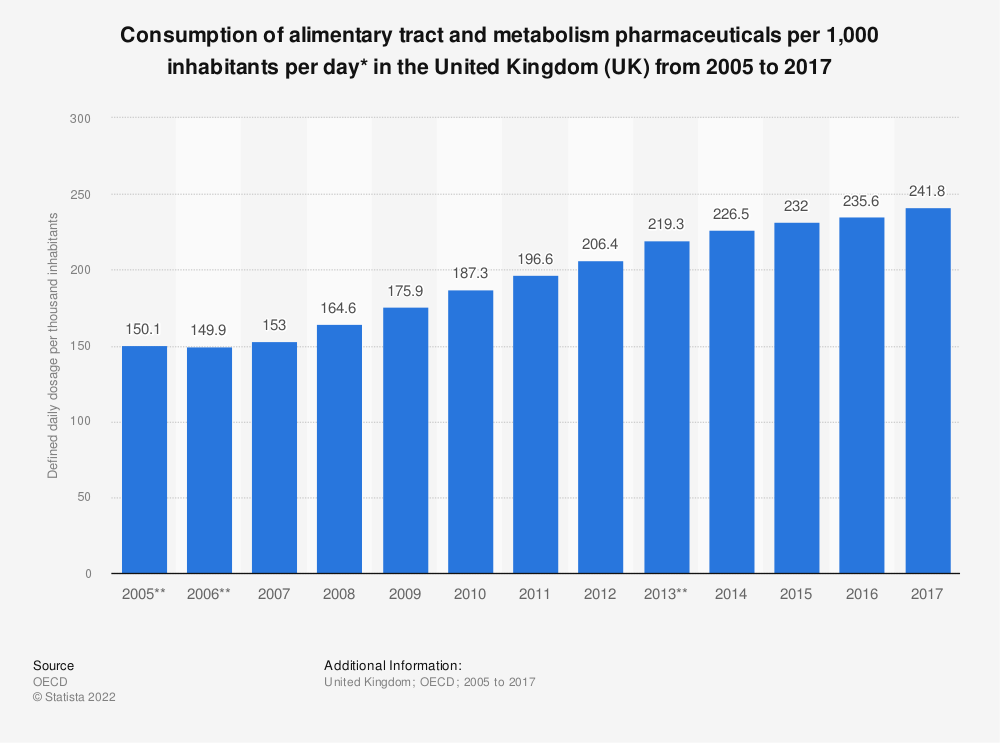 Statistic: Consumption of alimentary tract and metabolism pharmaceuticals per 1,000 inhabitants per day* in the United Kingdom (UK) from 2005 to 2016 | Statista