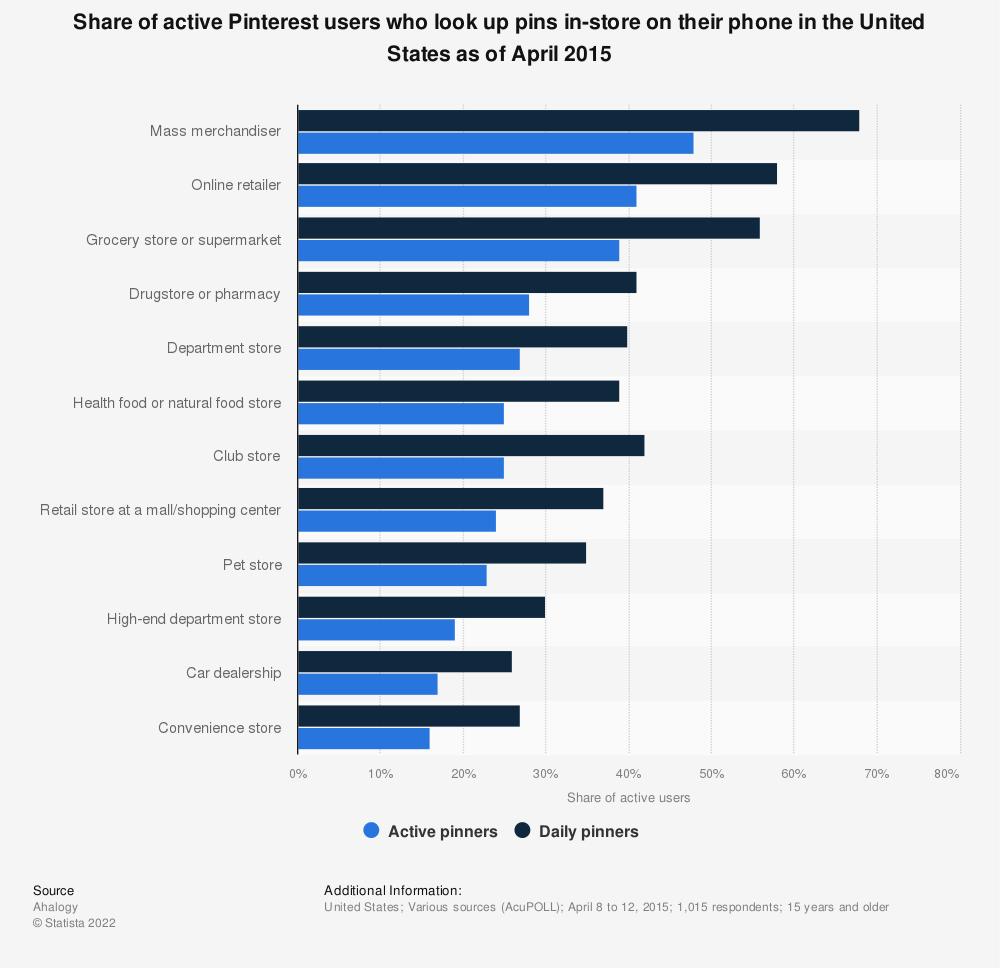 Statistic: Share of active Pinterest users who look up pins in-store on their phone in the United States as of April 2015 | Statista